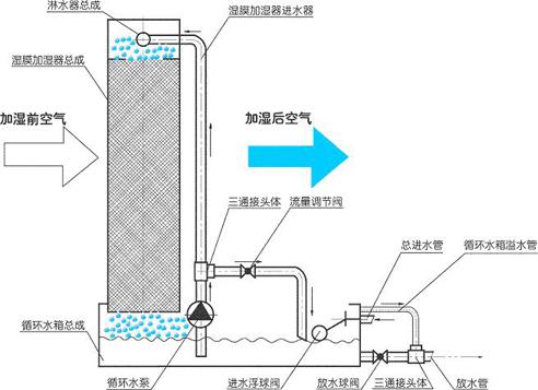 嘉友雾王湿膜加湿器的工作原理及材料特点
