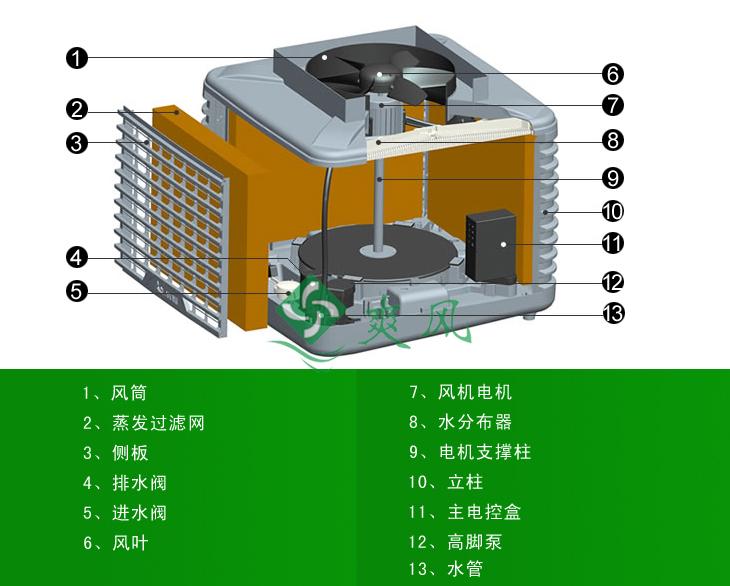 蒸发式冷风机/环保空调各部件图