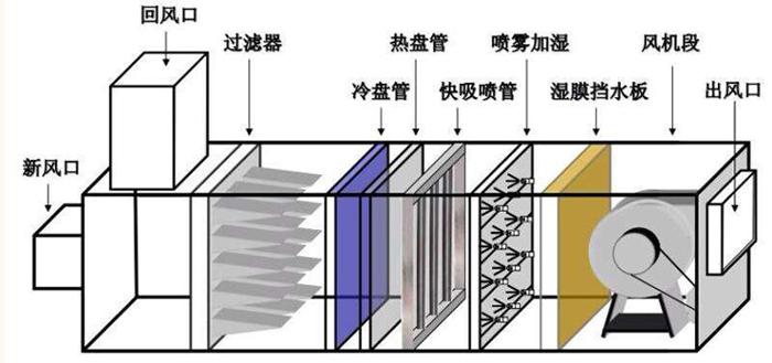气水空调配套加湿原理