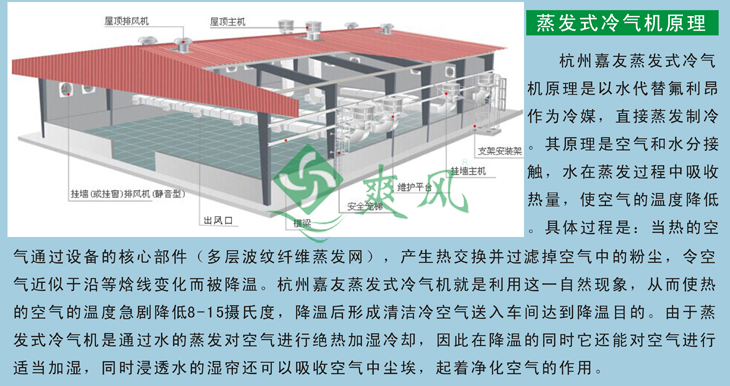 环保空调通风降温原理