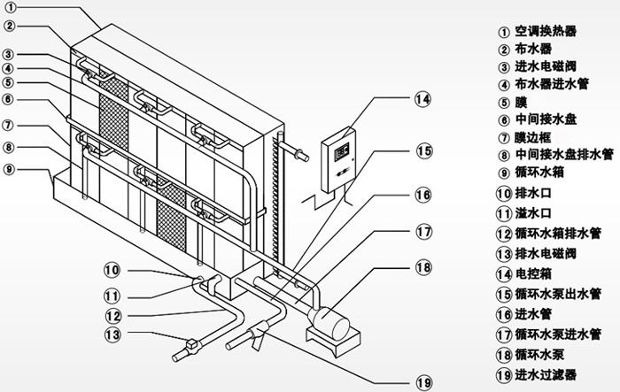 空调机组膜加湿器的工作各部件名称描述