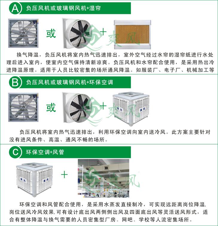 产品组合类型图